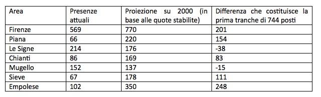 La ripartizione del numero dei migranti in arrivo nel fiorentino