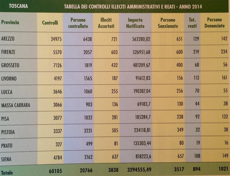 La classifica delle province toscane nel Report 2014 della Forestale