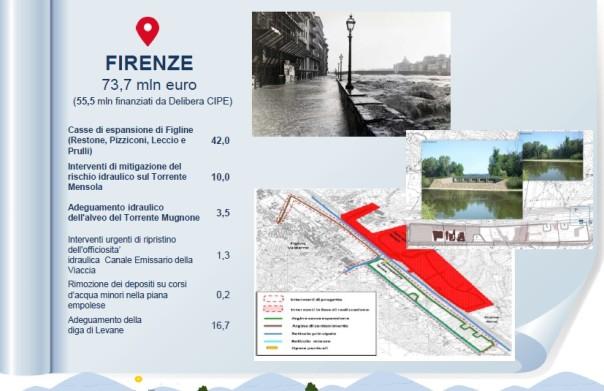 Piano per Firenze