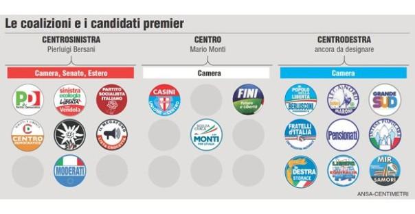 simboli partiti elezioni 2013