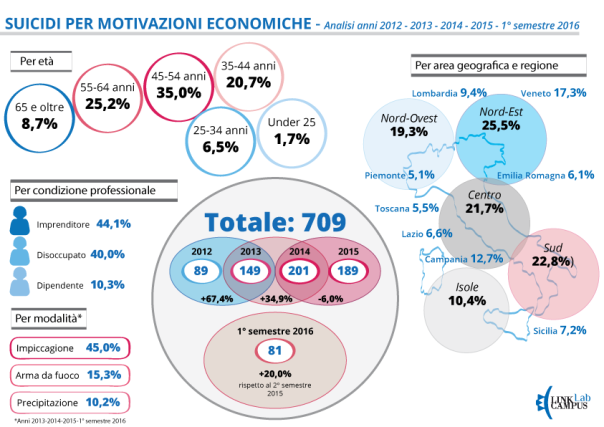 infografica-suicidi-2012-1-semestre-2016