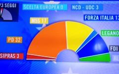 Elezioni europee 2014:  gli eletti (e i bocciati) della Toscana