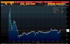 Wall street: rialzo più lungo della borsa nella storia degli Usa, 3.453 giorni. La ripresa con Trump