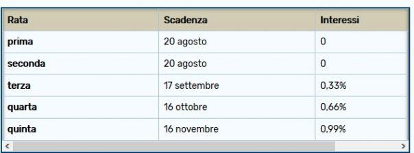 Fisco le scadenze di settembre per le partite iva for Scadenze di pagamento